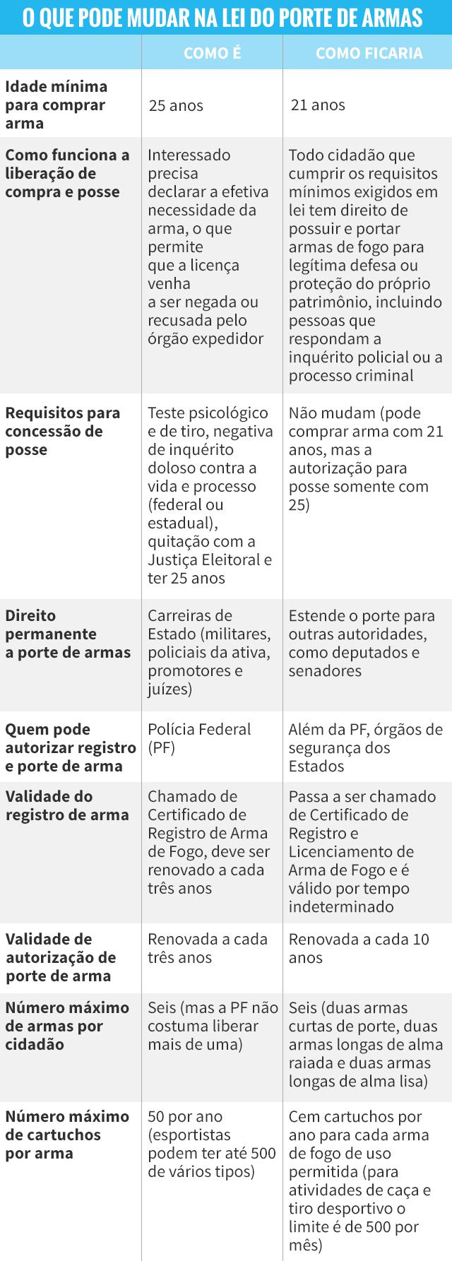 Aprovado texto do projeto de lei que libera o porte de for Uso e porte de arma